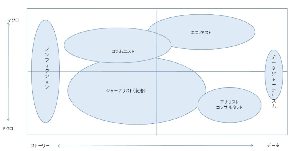 情報の性質を二軸で表したインフォ・マトリックス
