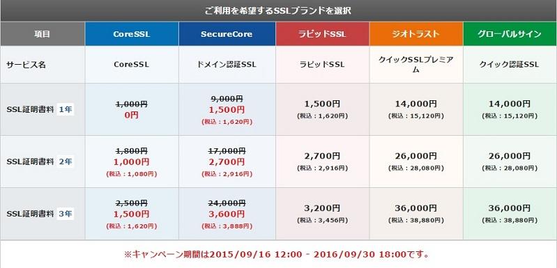 専用SSL化するためのエックスサーバーの料金一覧